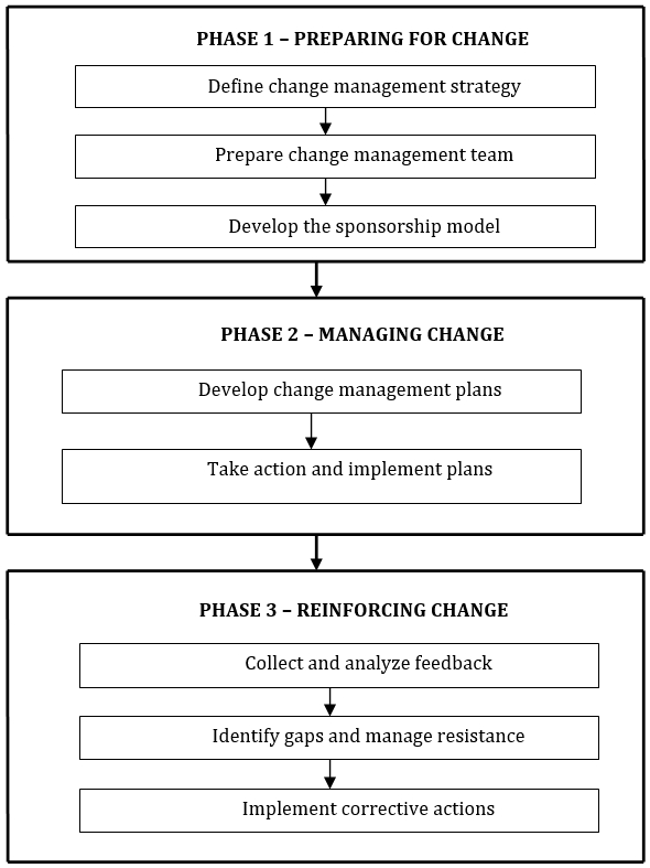 technology change managing change and resistance This change in technology is going to be so stressful  planning, implementing, and managing change is undoubtedly a difficult task if left to circumstance .
